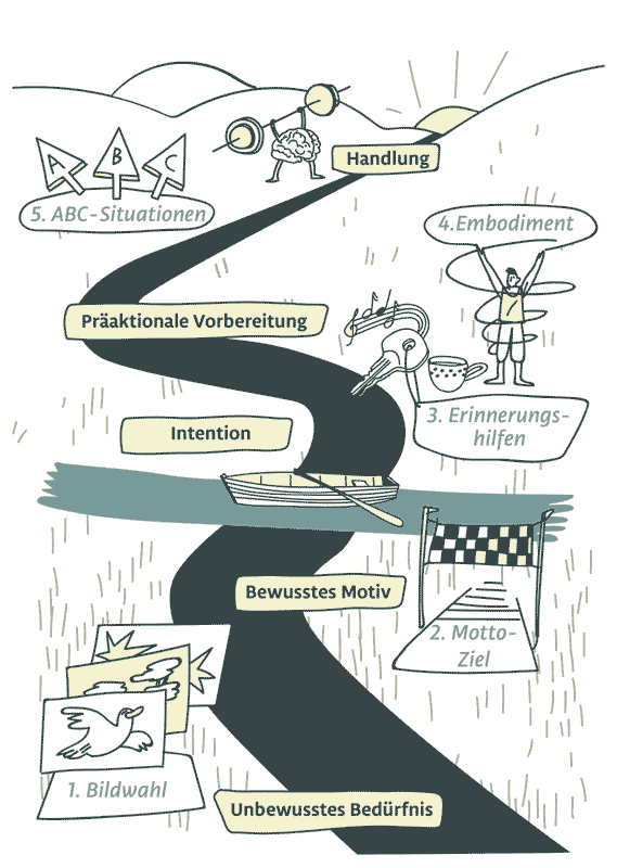 Die ZRM-Reise.
